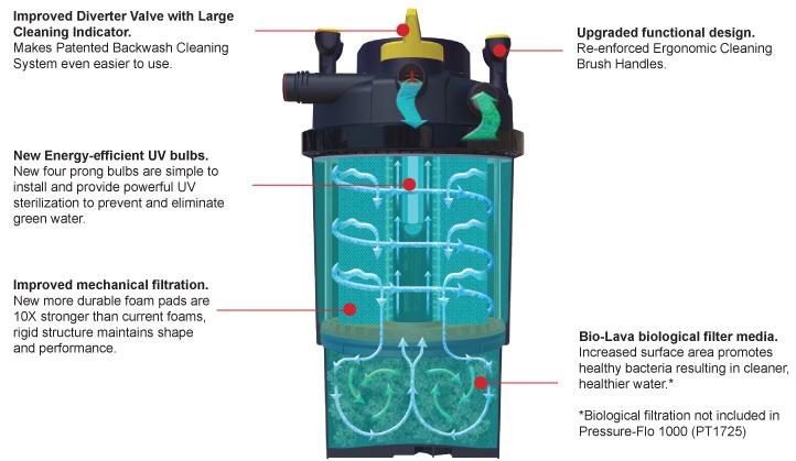 Laguna pressure flo high performance pressurized uv pond for In line pond filter