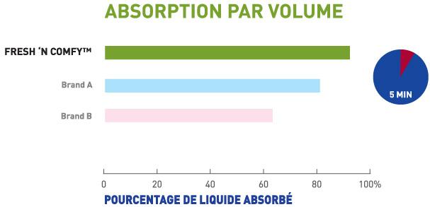 absorption par volume