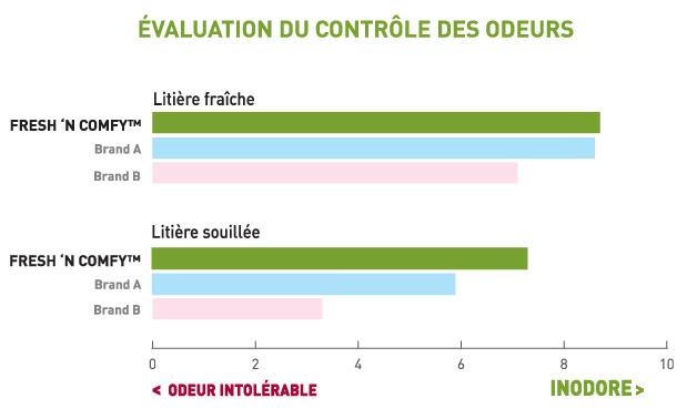 évaluation du contrôle des odeurs