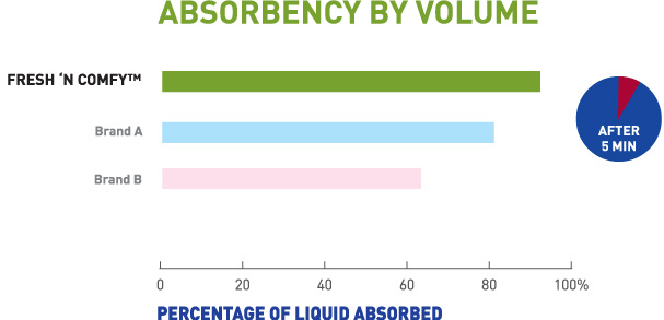 Absorbency by volume