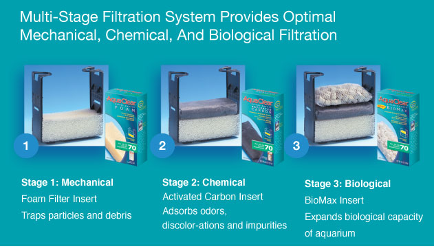 Multi-stage Filtration System Provides Optimal Mechanical, Chemical, and Biological Filtration